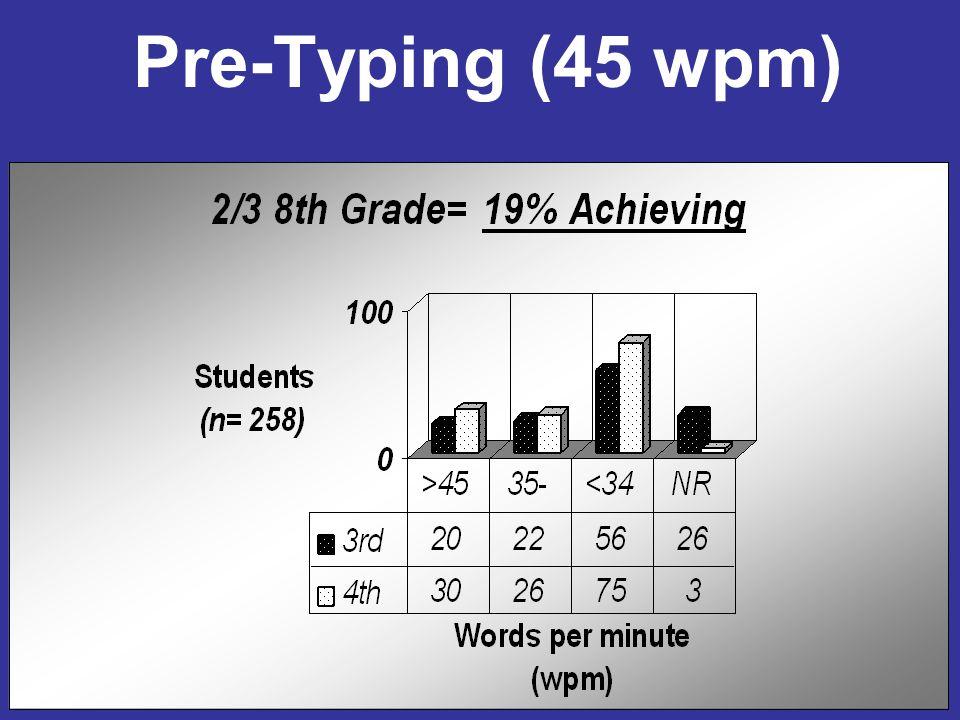 Pre-Typing (45 wpm)