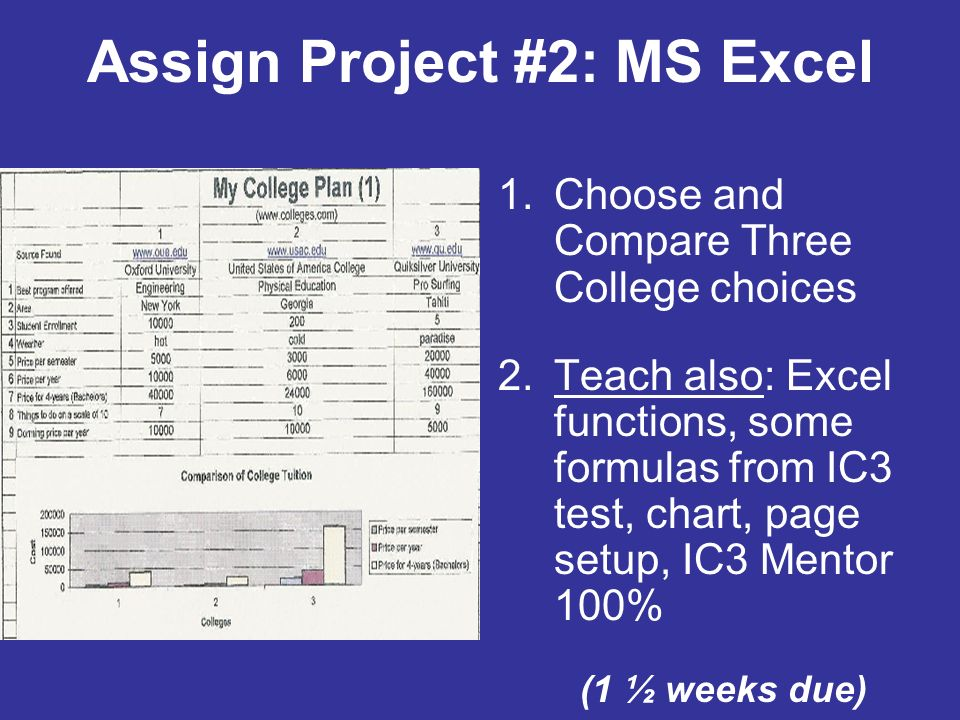 Assign Project #2: MS Excel 1.Choose and Compare Three College choices 2.Teach also: Excel functions, some formulas from IC3 test, chart, page setup, IC3 Mentor 100% (1 ½ weeks due)