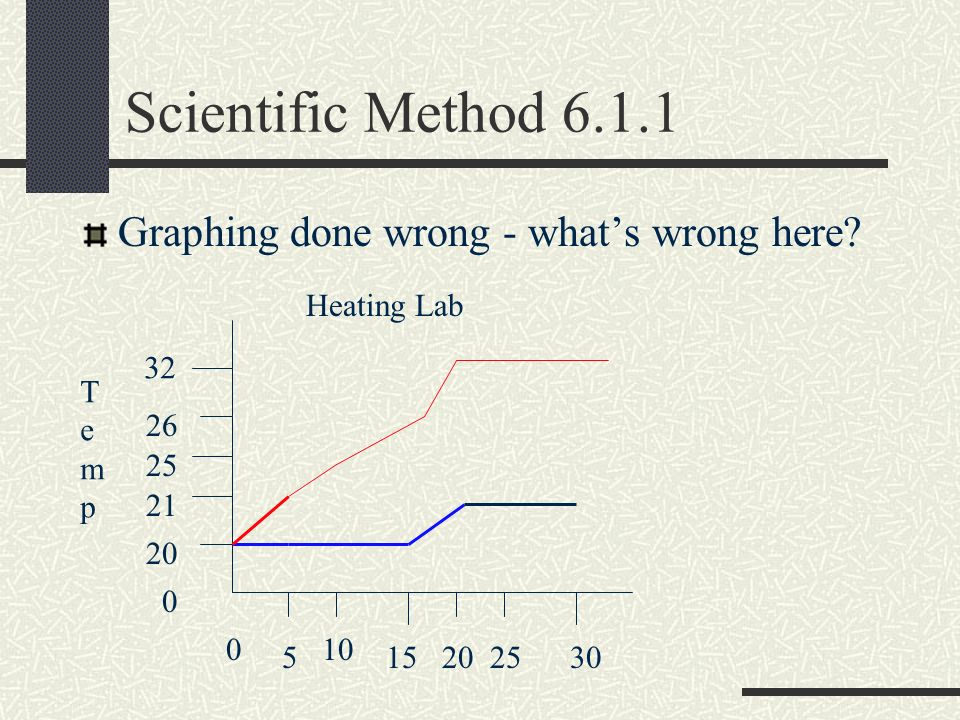 Scientific Method 6.1.1 Graphing done wrong - whats wrong here? Heating Lab 20 21 25 26 32 0 TempTemp 0 5 10 15202530