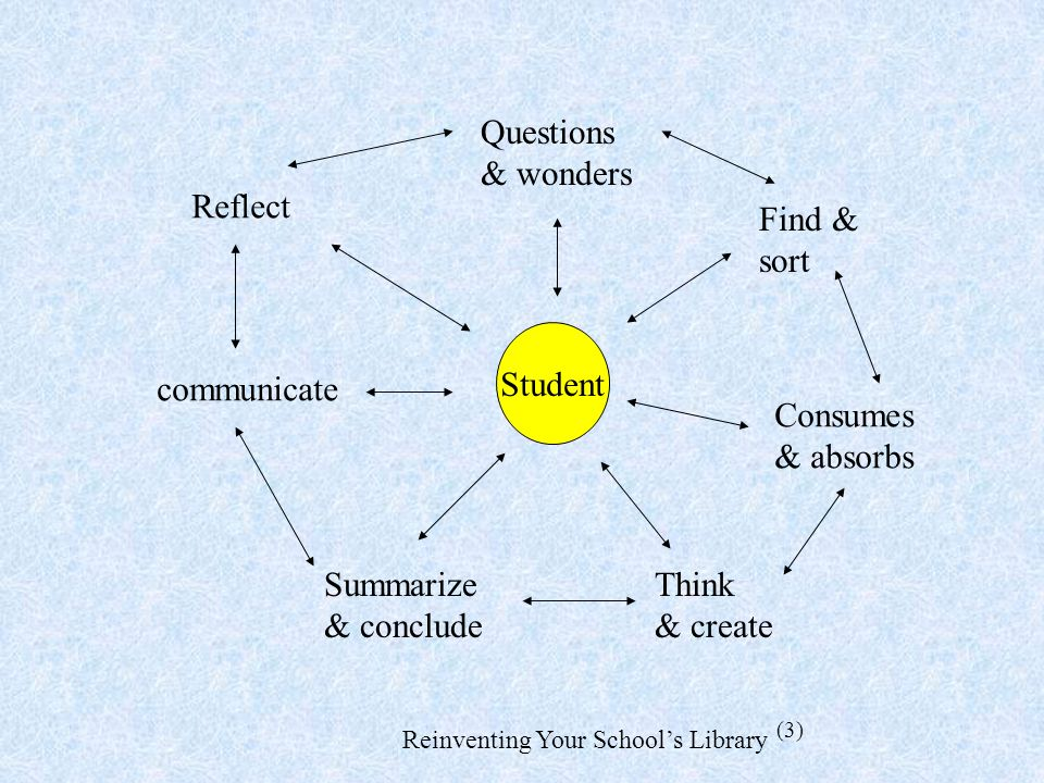 Student Questions & wonders Consumes & absorbs Think & create Summarize & conclude communicate Reflect Find & sort Reinventing Your Schools Library (3)