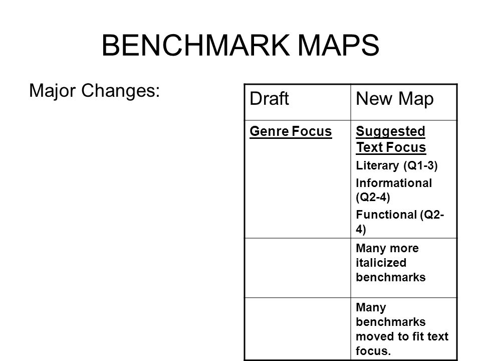 Review: Feedback on the Benchmark Maps Shared Understanding: No changes will be made to the benchmarks themselves. Feedback will be collected in multi