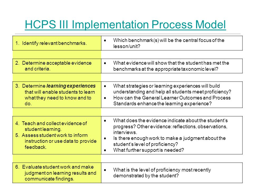 HCPS III Implementation Process Model 1. Identify relevant benchmarks. 2. Determine acceptable evidence and criteria. 3. Determine learning experience
