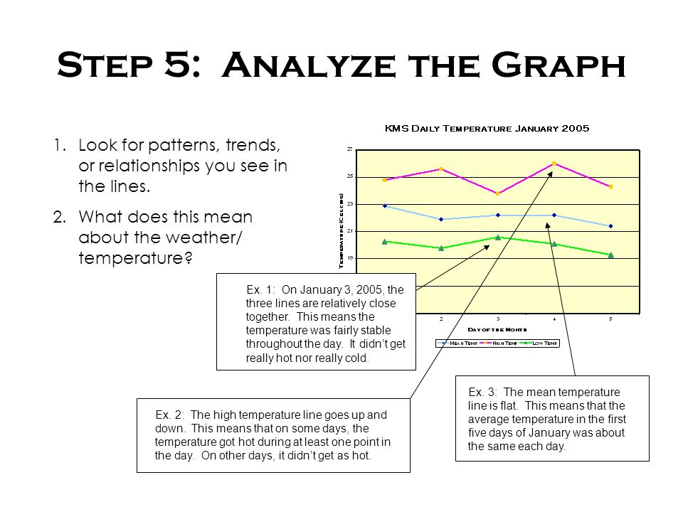 Step 5: Analyze the Graph 1.Look for patterns, trends, or relationships you see in the lines.