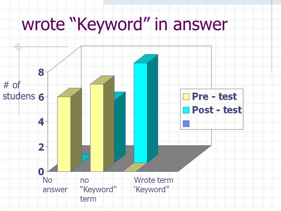wrote Keyword in answer No answer no Keyword term Wrote term Keyword # of studens