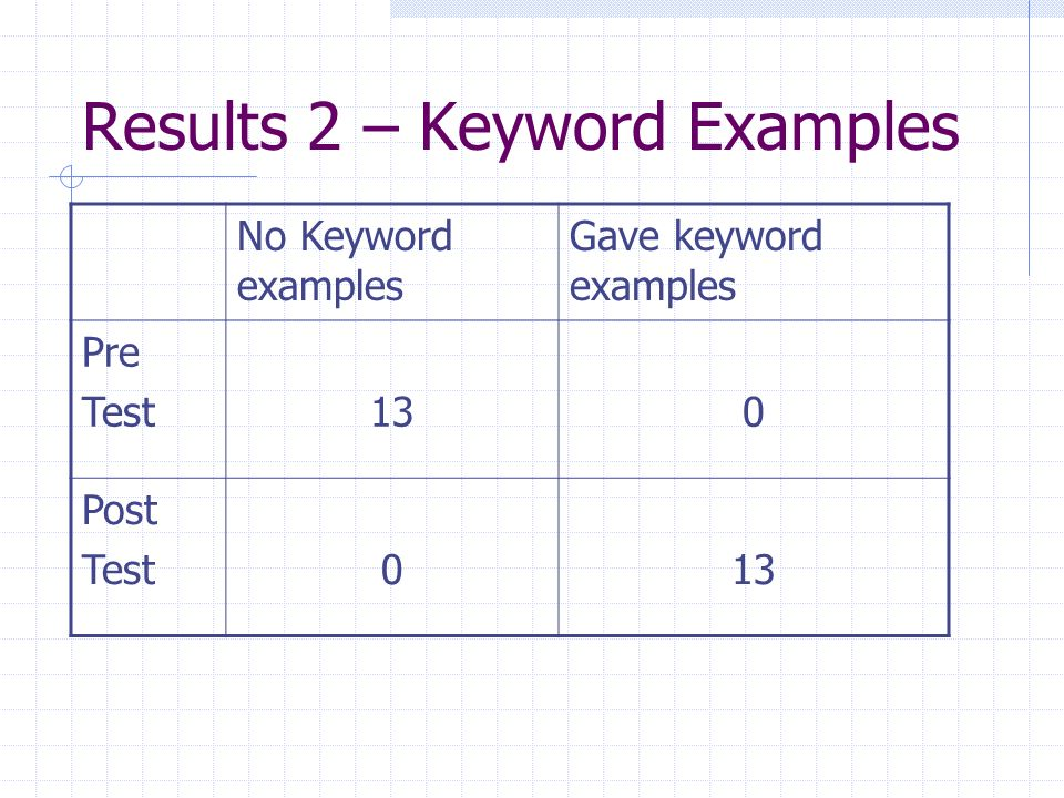 Results 2 – Keyword Examples No Keyword examples Gave keyword examples Pre Test130 Post Test013
