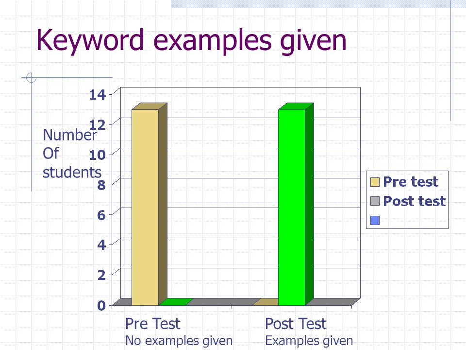 Keyword examples given Number Of students Pre Test No examples given Post Test Examples given