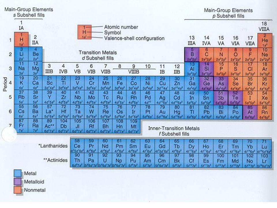 Cr Chromium Atomic Number 24 Atomic Mass 51.9961