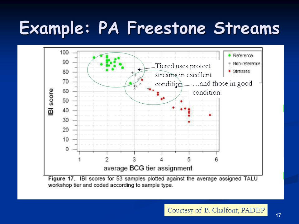 17 Example: PA Freestone Streams Tiered uses protect streams in excellent condition …and those in good condition.