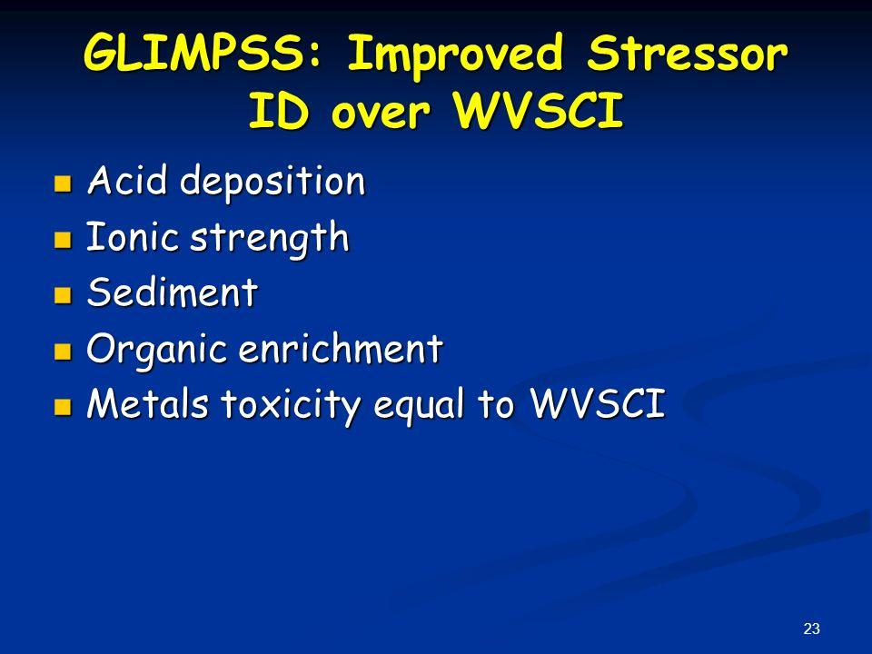 23 GLIMPSS: Improved Stressor ID over WVSCI Acid deposition Acid deposition Ionic strength Ionic strength Sediment Sediment Organic enrichment Organic enrichment Metals toxicity equal to WVSCI Metals toxicity equal to WVSCI