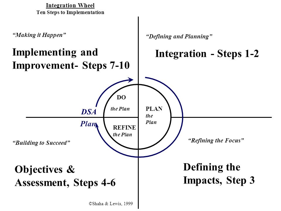 Integration Wheel Ten Steps to Implementation PLAN the Plan REFINE the Plan DO the Plan Defining and Planning Refining the Focus Building to Succeed M
