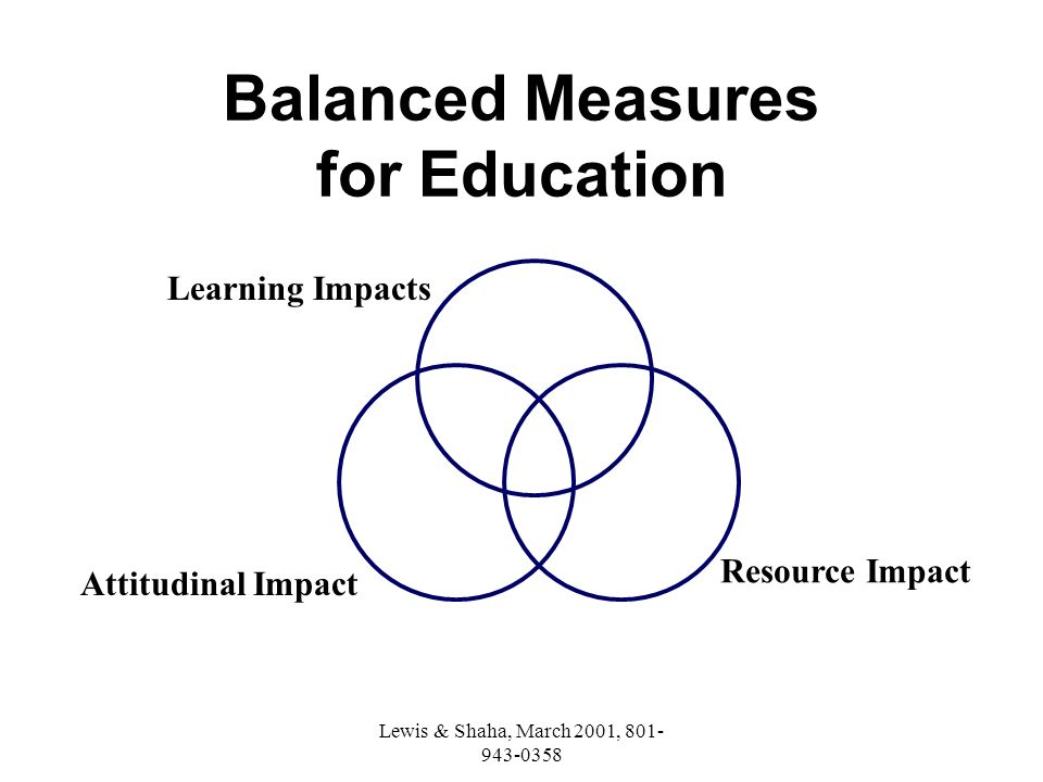 Lewis & Shaha, March 2001, 801- 943-0358 Technology Subject Matter Learning Impacts Attitudinal Impacts Resource Impacts