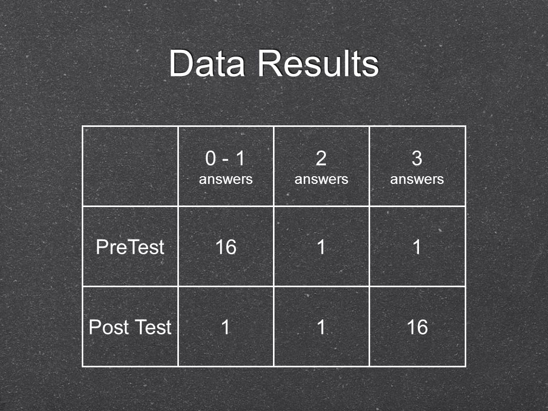 Data Results 0 - 1 answers 2 answers 3 answers PreTest1611 Post Test1116