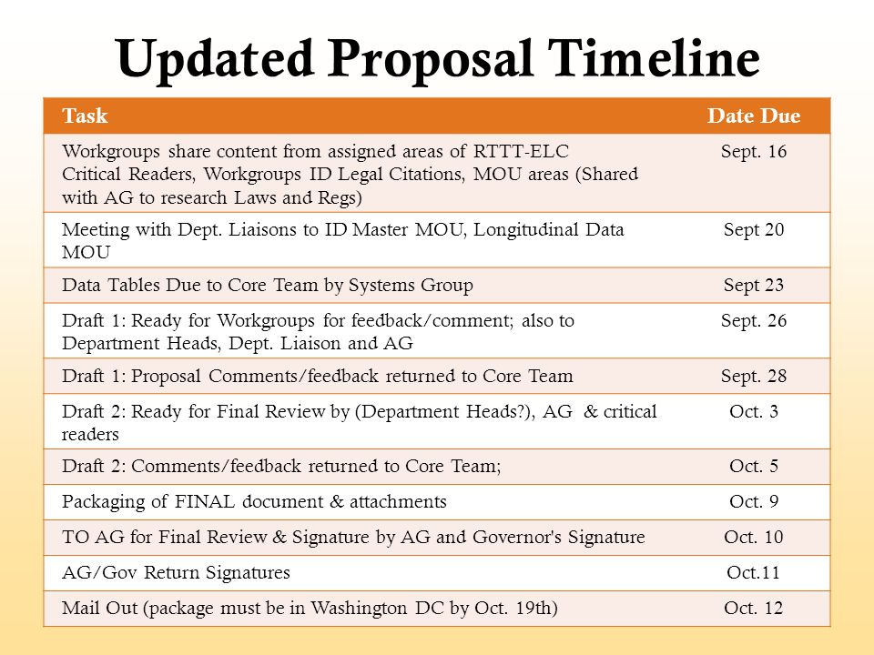 Updated Proposal Timeline TaskDate Due Workgroups share content from assigned areas of RTTT-ELC Critical Readers, Workgroups ID Legal Citations, MOU a