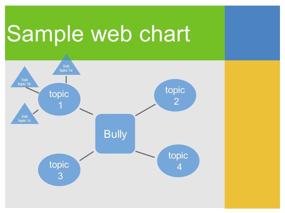 Sample web chart Bully topic 2 Sub topic 1c Sub topic 1b topic 4 topic 1 topic 3 Sub topic 1a