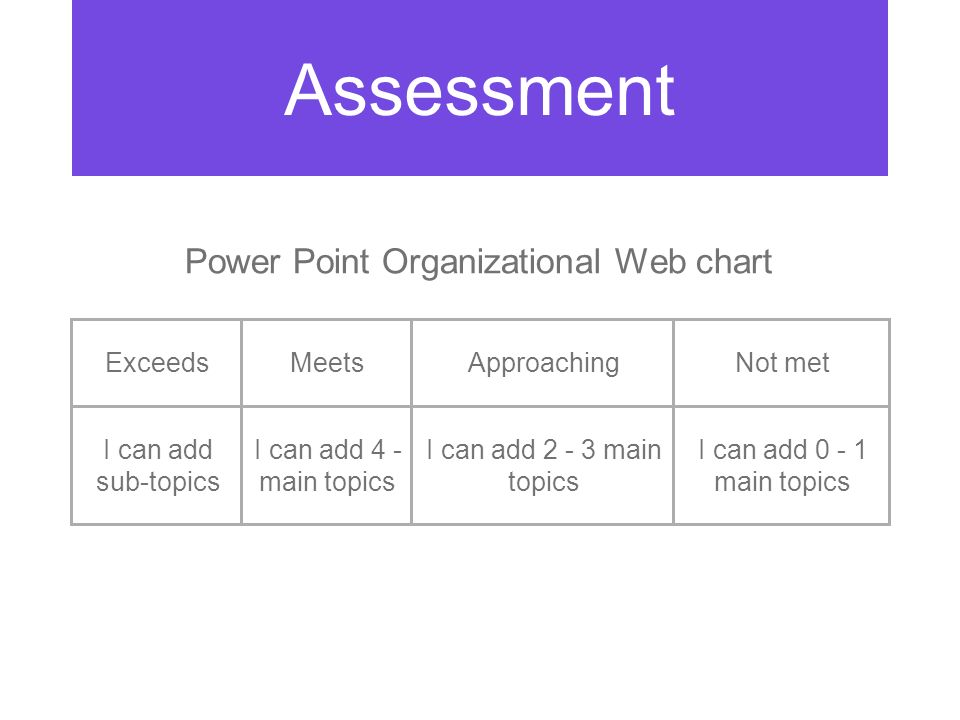 ExceedsMeetsApproachingNot met I can add sub-topics I can add 4 - main topics I can add 2 - 3 main topics I can add 0 - 1 main topics Assessment Power Point Organizational Web chart