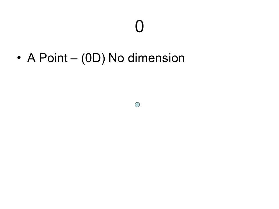 0 A Point – (0D) No dimension