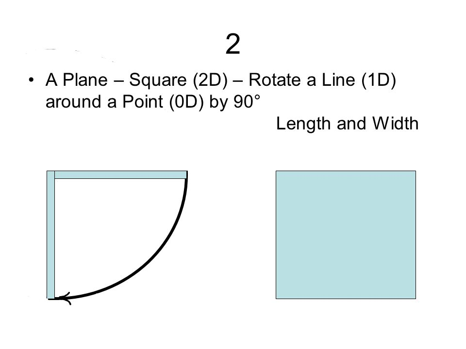 2 A Plane – Square (2D) – Rotate a Line (1D) around a Point (0D) by 90° Length and Width