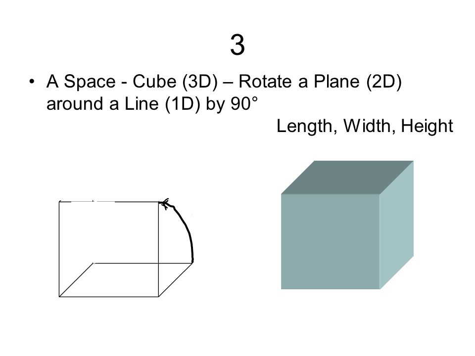 3 A Space - Cube (3D) – Rotate a Plane (2D) around a Line (1D) by 90° Length, Width, Height
