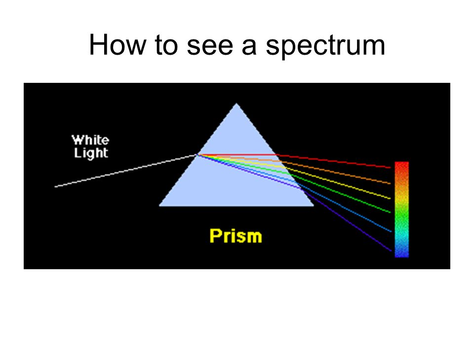 How to see a spectrum