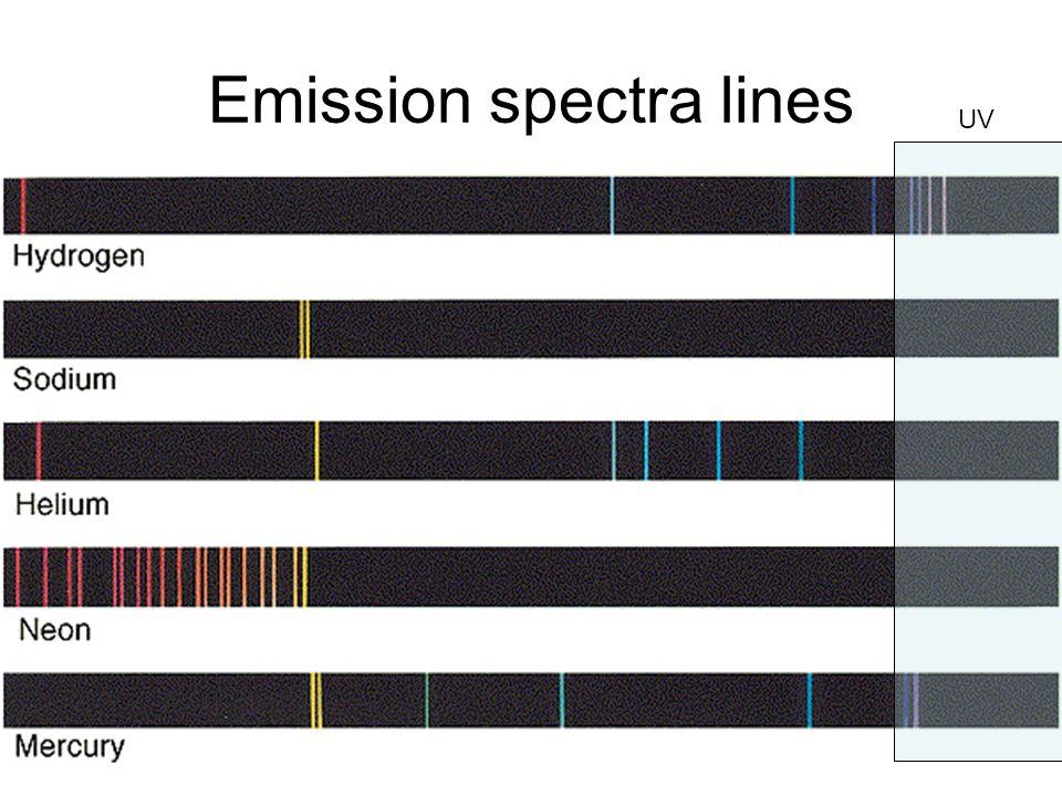 Emission spectra lines UV