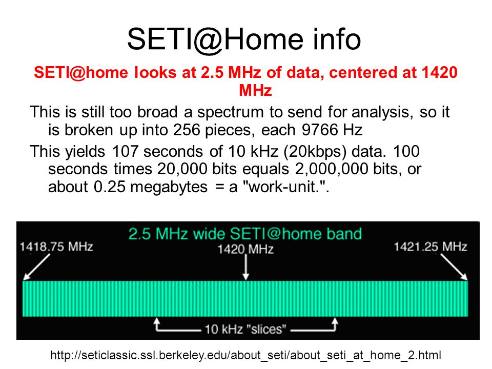SETI@Home info SETI@home looks at 2.5 MHz of data, centered at 1420 MHz This is still too broad a spectrum to send for analysis, so it is broken up in