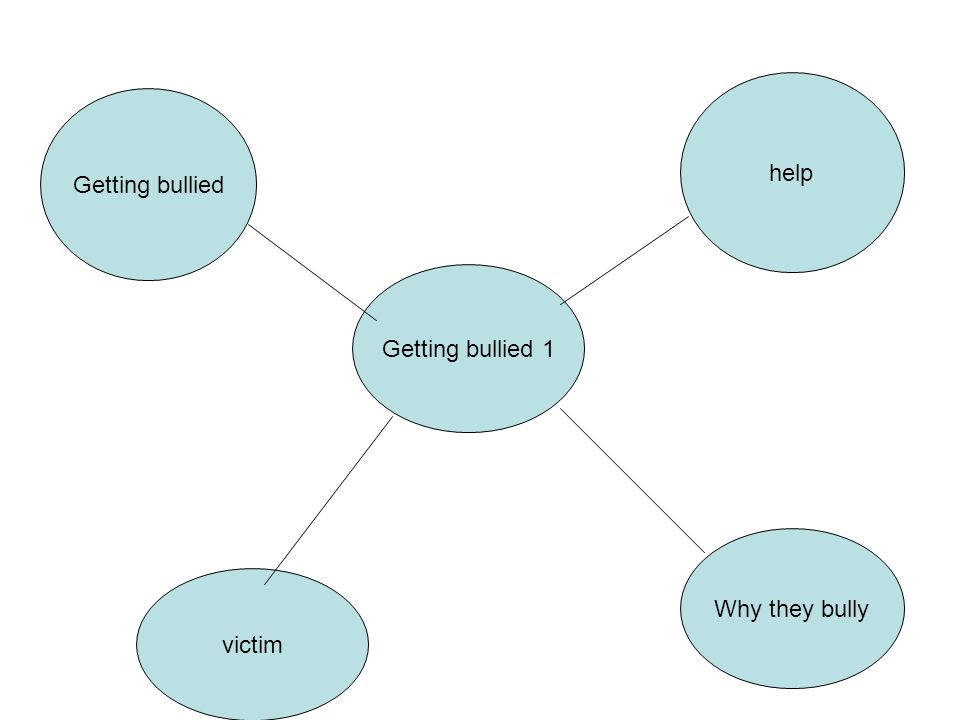 Intro Kathy lukas: hello this video is about bullies and how to prevent getting bullied.