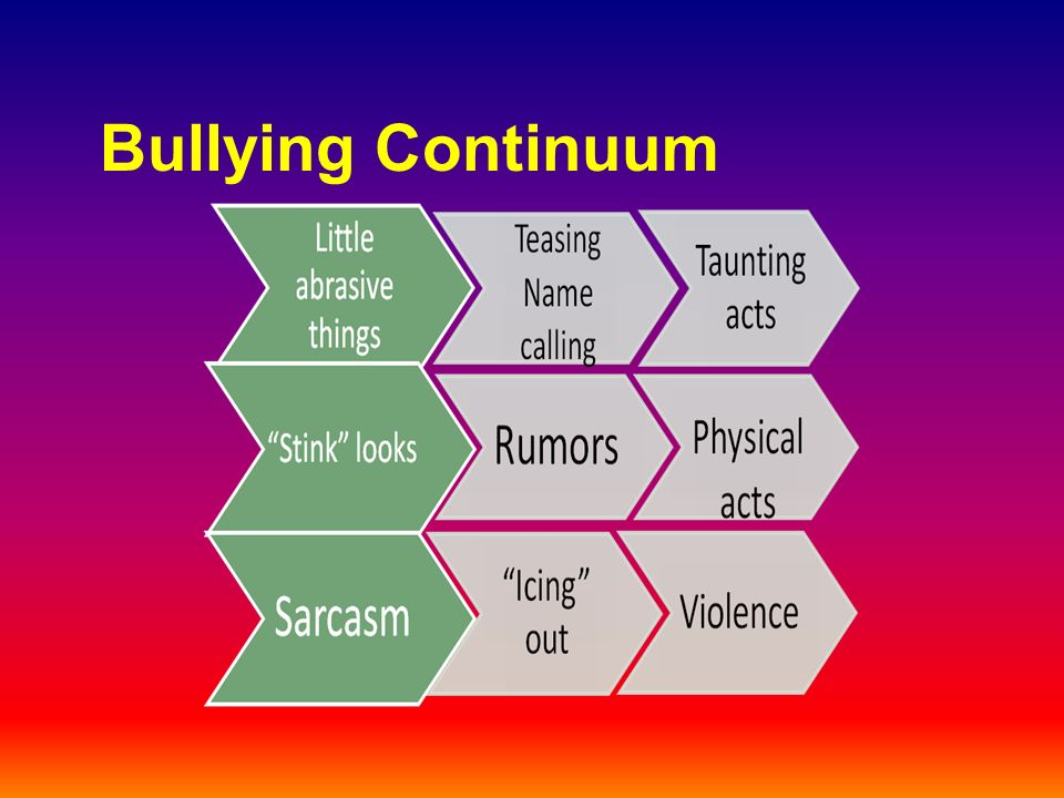 Bullying Continuum