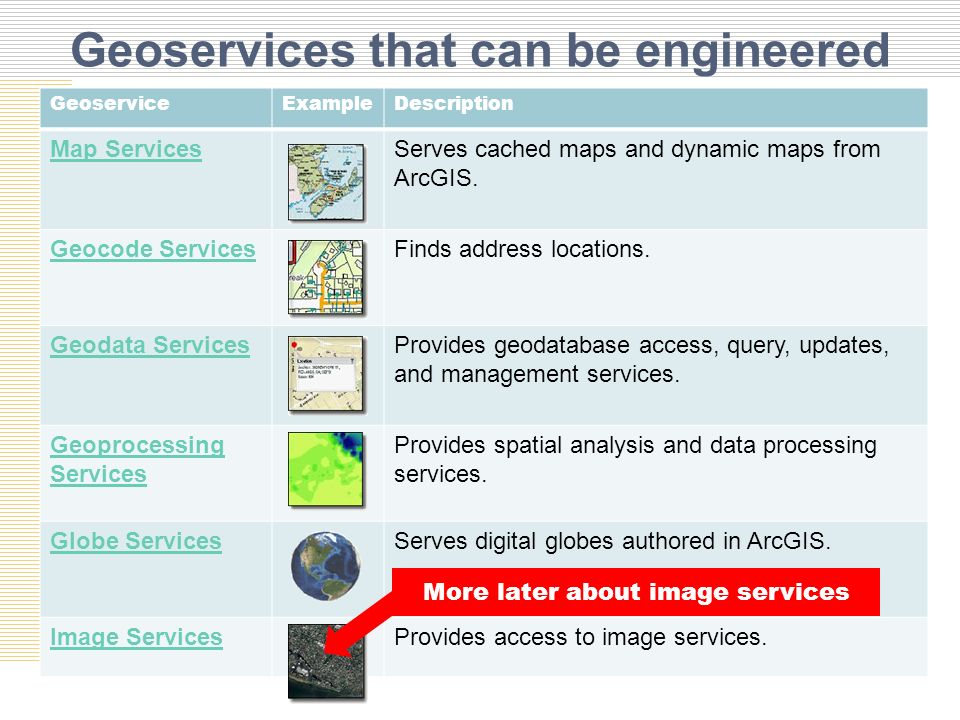 Geoservices that can be engineered GeoserviceExampleDescription Map ServicesServes cached maps and dynamic maps from ArcGIS.