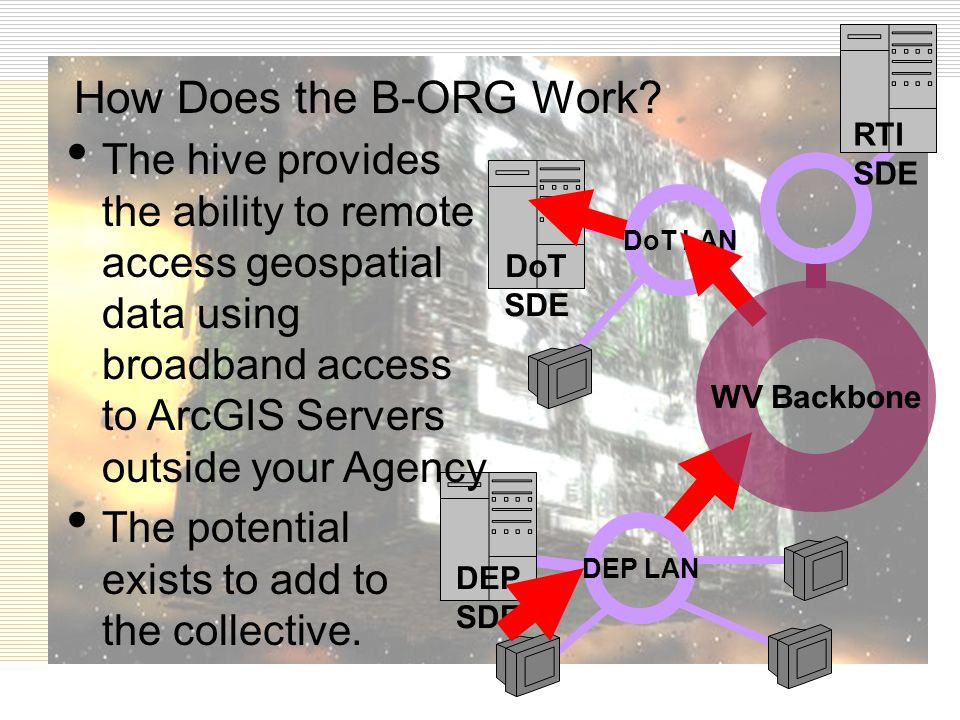 DEP SDE DoT SDE The hive provides the ability to remote access geospatial data using broadband access to ArcGIS Servers outside your Agency The potential exists to add to the collective.