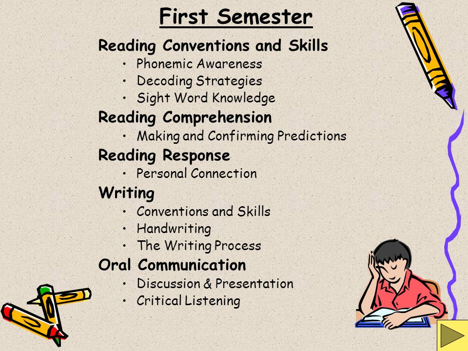 First Semester Reading Conventions and Skills Phonemic Awareness Decoding Strategies Sight Word Knowledge Reading Comprehension Making and Confirming