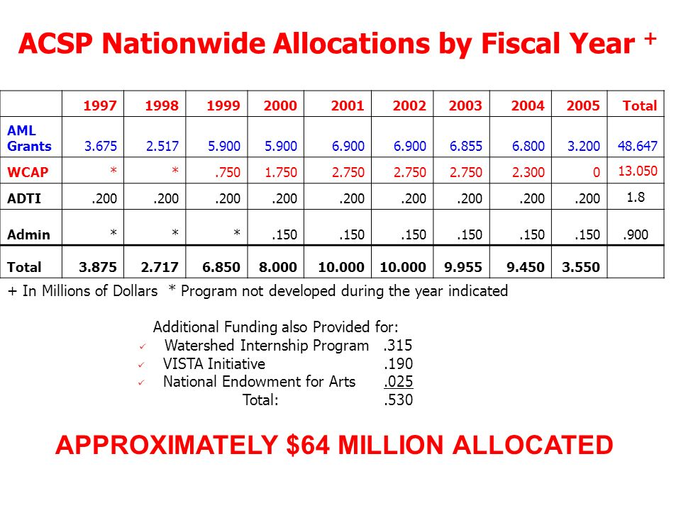 ACSP Nationwide Allocations by Fiscal Year + APPROXIMATELY $64 MILLION ALLOCATED 199719981999200020012002200320042005Total AML Grants3.6752.5175.900 6.900 6.8556.8003.20048.647 WCAP**.7501.7502.750 2.3000 13.050 ADTI.200 1.8 Admin***.150.900 Total3.8752.7176.8508.00010.000 9.9559.4503.550 + In Millions of Dollars * Program not developed during the year indicated Additional Funding also Provided for: Watershed Internship Program.315 VISTA Initiative.190 National Endowment for Arts.025 Total:.530