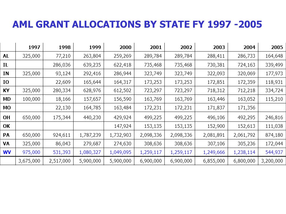 AML GRANT ALLOCATIONS BY STATE FY 1997 -2005 199719981999200020012002200320042005 AL325,00077,210263,804259,269289,784 288,411286,733164,648 IL286,036639,235622,418735,468 730,381724,163339,499 IN325,00093,124292,416286,944323,749 322,093320,069177,973 IO22,609165,644164,317173,253 172,851172,359118,931 KY325,000280,334628,976612,502723,297 718,312712,218334,724 MD100,00018,166157,657156,590163,769 163,446163,052115,210 MO22,130164,785163,484172,231 171,837171,356 OH650,000175,344440,230429,924499,225 496,106492,295246,816 OK147,924153,135 152,900152,613111,038 PA650,000924,6111,787,2391,732,9032,098,336 2,081,8912,061,792874,180 VA325,00086,043279,687274,630308,636 307,106305,236172,044 WV975,000531,3931,080,3271,049,0951,259,117 1,249,6661,238,114544,937 3,675,0002,517,0005,900,000 6,900,000 6,855,0006,800,0003,200,000 OSM CUMULATIVE TOTAL = $48.647 MILLION