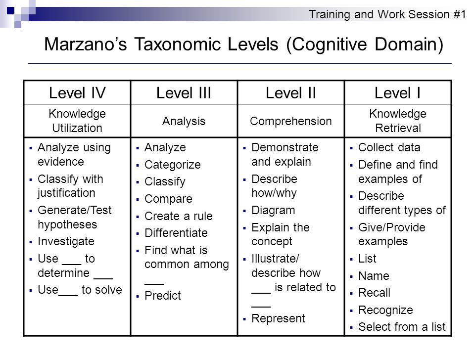 Marzanos Taxonomic Levels (Cognitive Domain) Level IVLevel IIILevel IILevel I Knowledge Utilization AnalysisComprehension Knowledge Retrieval Analyze