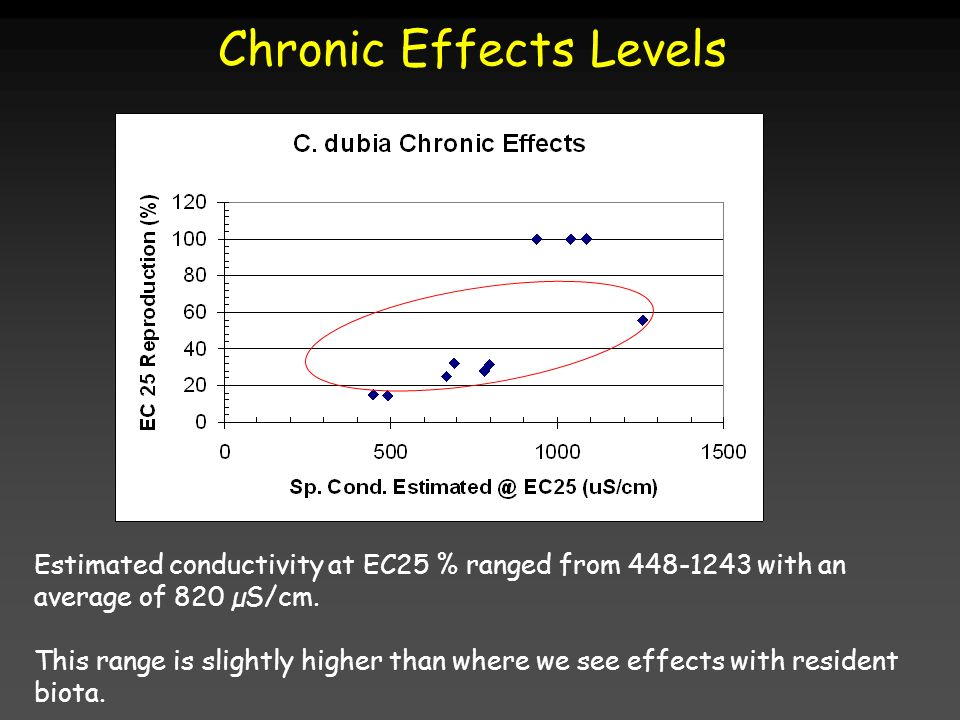 Chronic Effects Levels Estimated conductivity at EC25 % ranged from 448-1243 with an average of 820 µS/cm. This range is slightly higher than where we