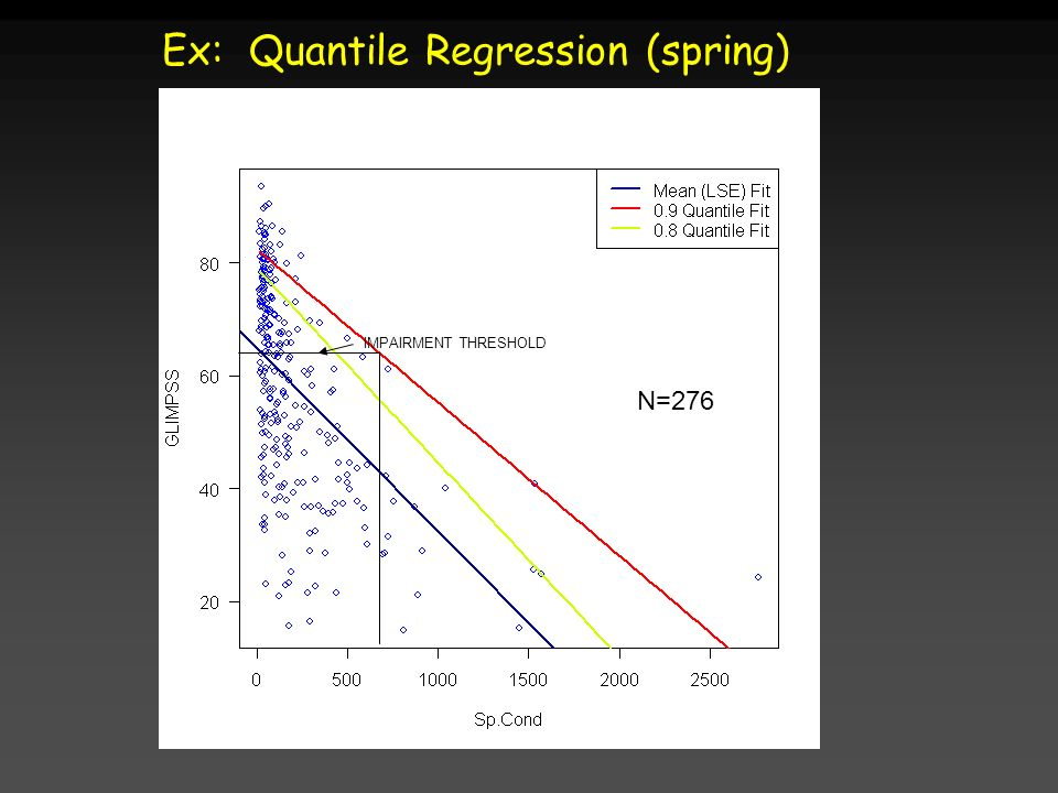 Ex: Quantile Regression (spring) N=276 IMPAIRMENT THRESHOLD