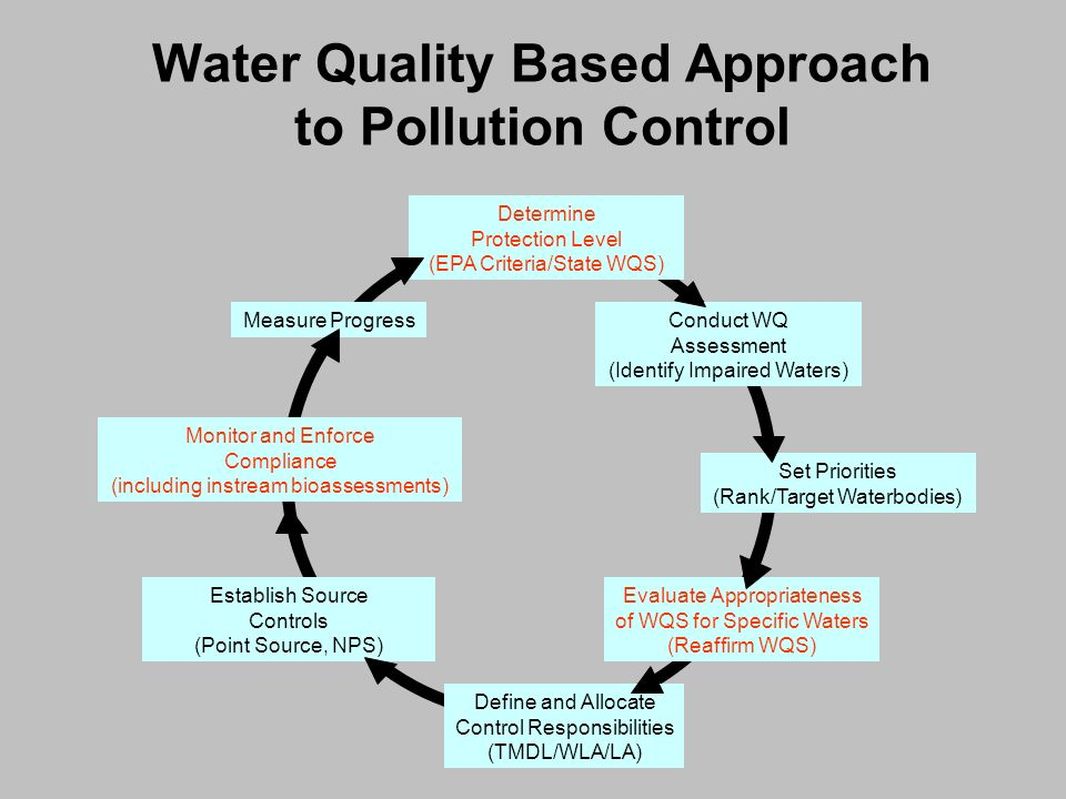 Water Quality Based Approach to Pollution Control Determine Protection Level (EPA Criteria/State WQS) Conduct WQ Assessment (Identify Impaired Waters)