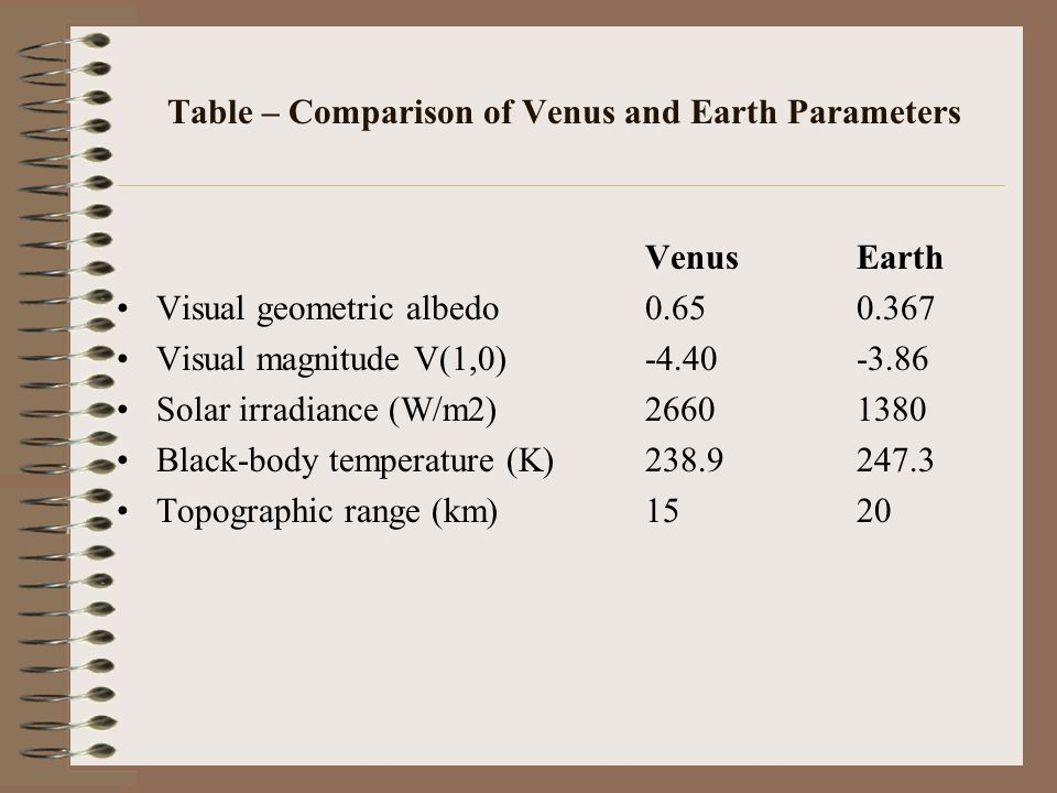 Table – Comparison of Venus and Earth Parameters VenusEarth Orbital parameters Semimajor axis (106 km)108.2149.6 Sidereal orbit period (days)224.701365.256 Tropical orbit period (days)224.695365.242