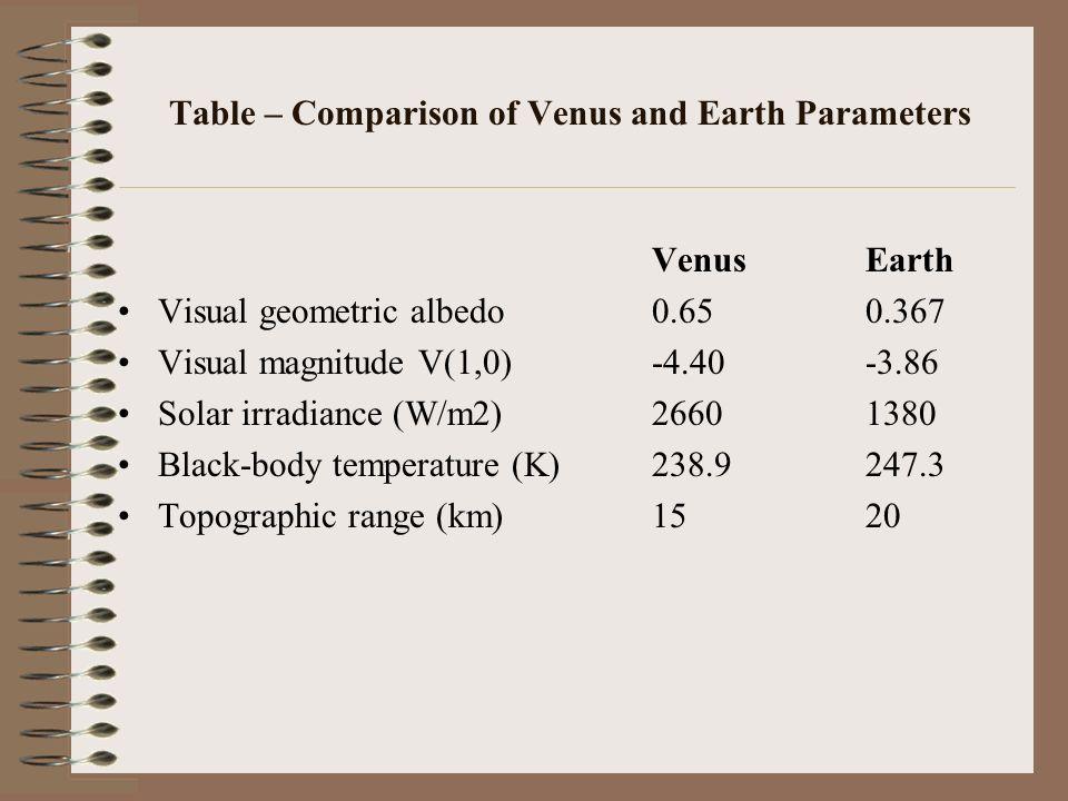 Table – Comparison of Venus and Earth Parameters VenusEarth Orbital parameters Semimajor axis (106 km)108.2149.6 Sidereal orbit period (days)224.70136