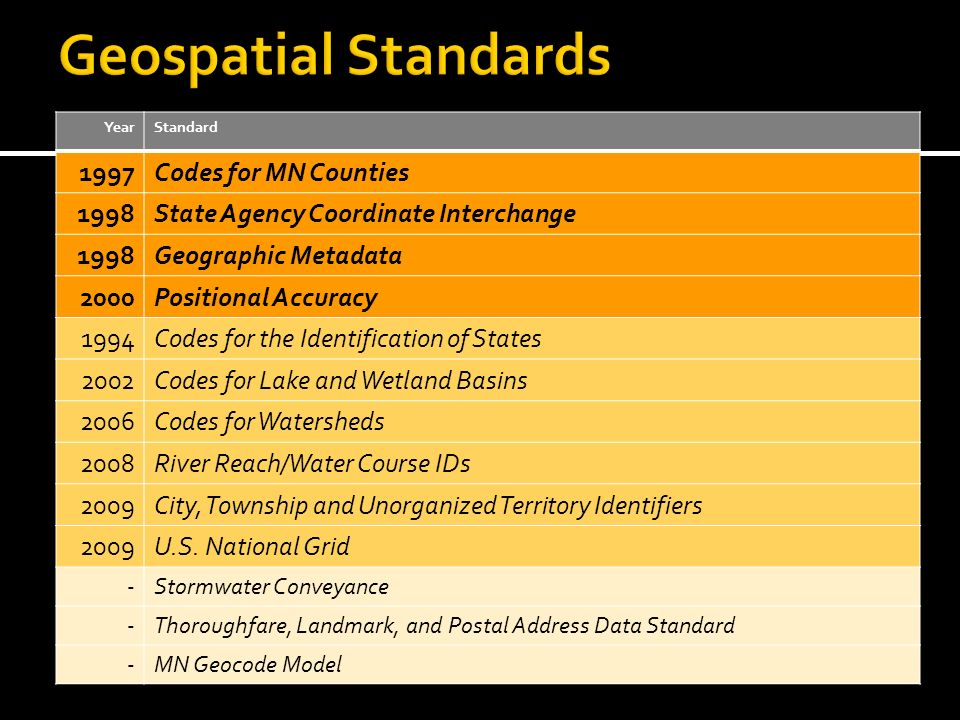 YearStandard 1997Codes for MN Counties 1998State Agency Coordinate Interchange 1998Geographic Metadata 2000Positional Accuracy 1994Codes for the Identification of States 2002Codes for Lake and Wetland Basins 2006Codes for Watersheds 2008River Reach/Water Course IDs 2009City, Township and Unorganized Territory Identifiers 2009U.S.