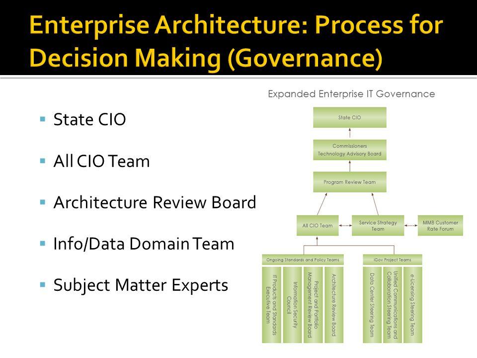 State CIO All CIO Team Architecture Review Board Info/Data Domain Team Subject Matter Experts