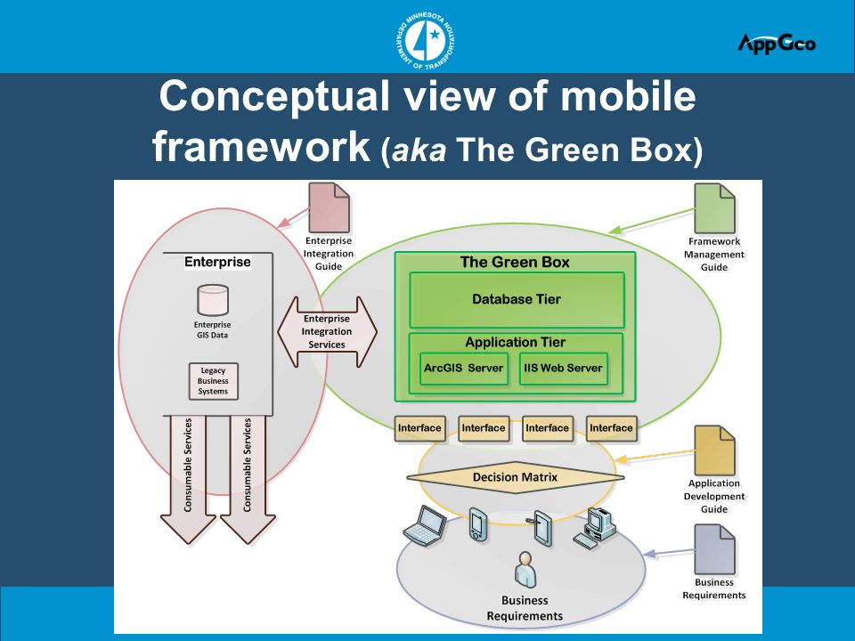 Conceptual view of mobile framework (aka The Green Box)
