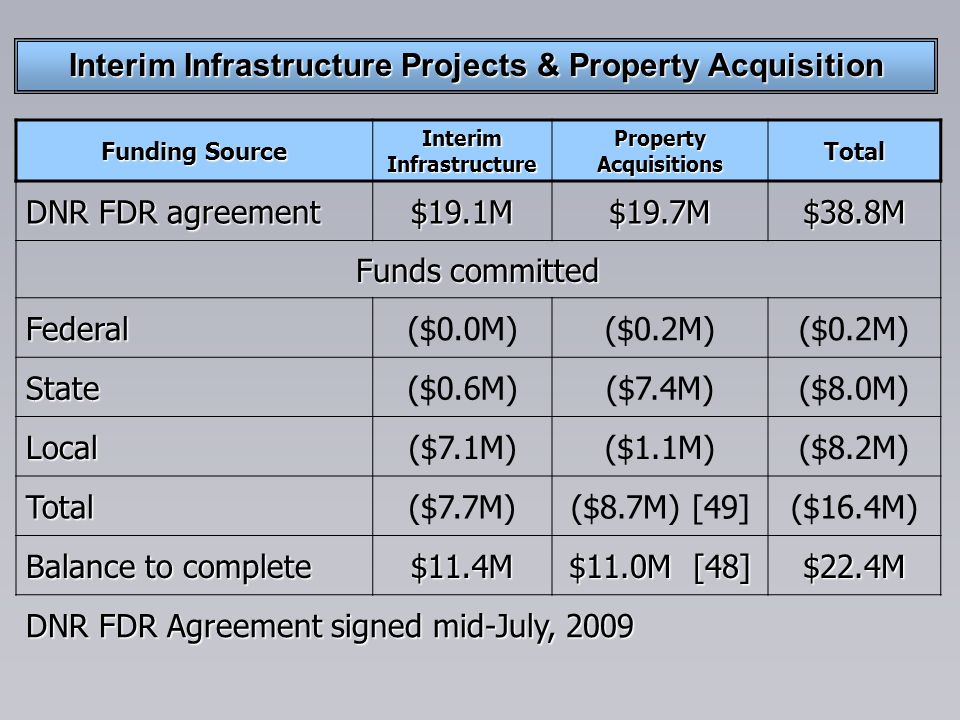 Interim Infrastructure Projects & Property Acquisition Funding Source Interim Infrastructure Property Acquisitions Total DNR FDR agreement $19.1M$19.7