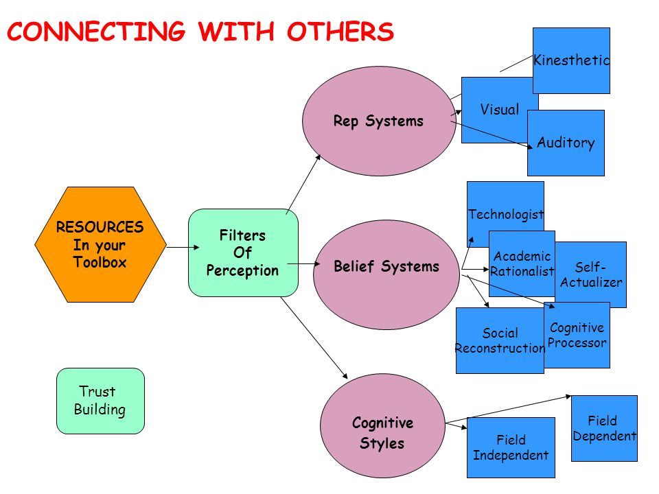Trust Building Filters Of Perception RESOURCES In your Toolbox CONNECTING WITH OTHERS Belief Systems Cognitive Styles Rep Systems Visual Auditory Kine