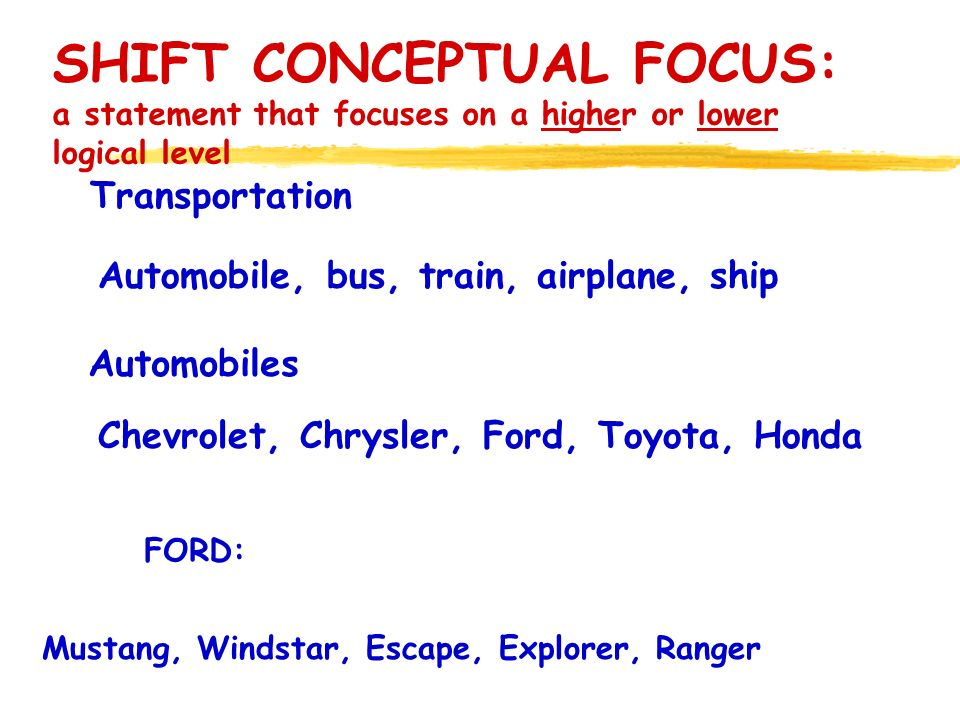 SHIFT CONCEPTUAL FOCUS: a statement that focuses on a higher or lower logical level Chevrolet, Chrysler, Ford, Toyota, Honda Automobiles Automobile, bus, train, airplane, ship Transportation Mustang, Windstar, Escape, Explorer, Ranger FORD: