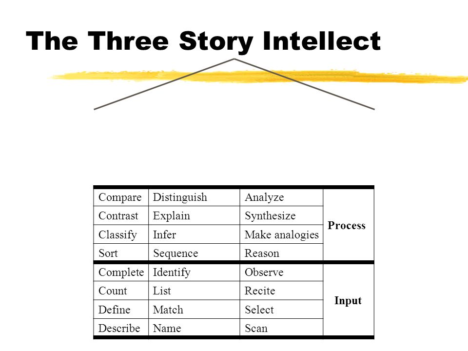 The Three Story Intellect CompareDistinguishAnalyze Process ContrastExplainSynthesize ClassifyInferMake analogies SortSequenceReason CompleteIdentifyO