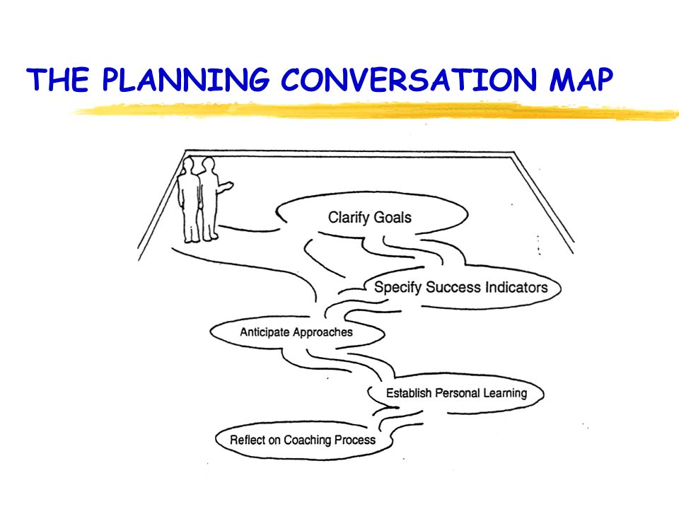 THE PLANNING CONVERSATION MAP