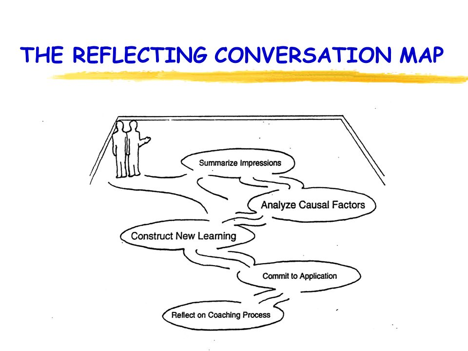 THE REFLECTING CONVERSATION MAP