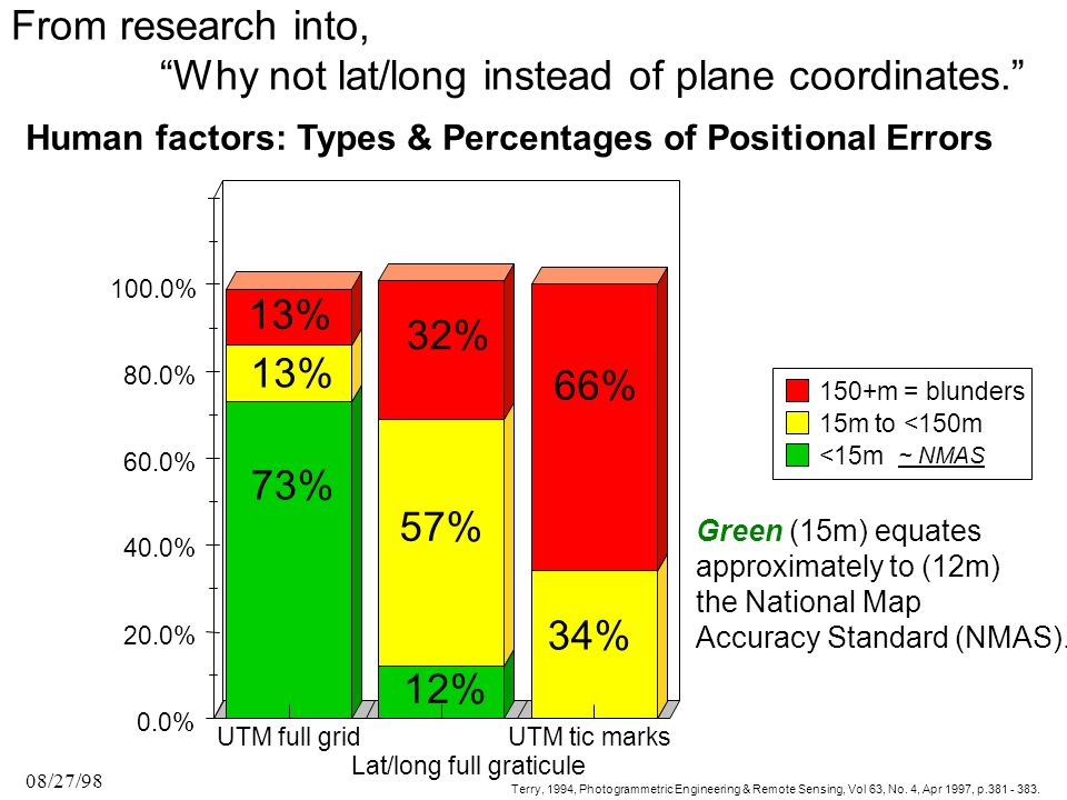 Human factors: Types & Percentages of Positional Errors 08/27/98 UTM full grid Lat/long full graticule UTM tic marks 0.0% 20.0% 40.0% 60.0% 80.0% 100.0% 120.0% 73% 13% 12% 57% 32% 34% 66% Pos Errors - Type & % Terry, 1994, Photogrammetric Engineering & Remote Sensing, Vol 63, No.