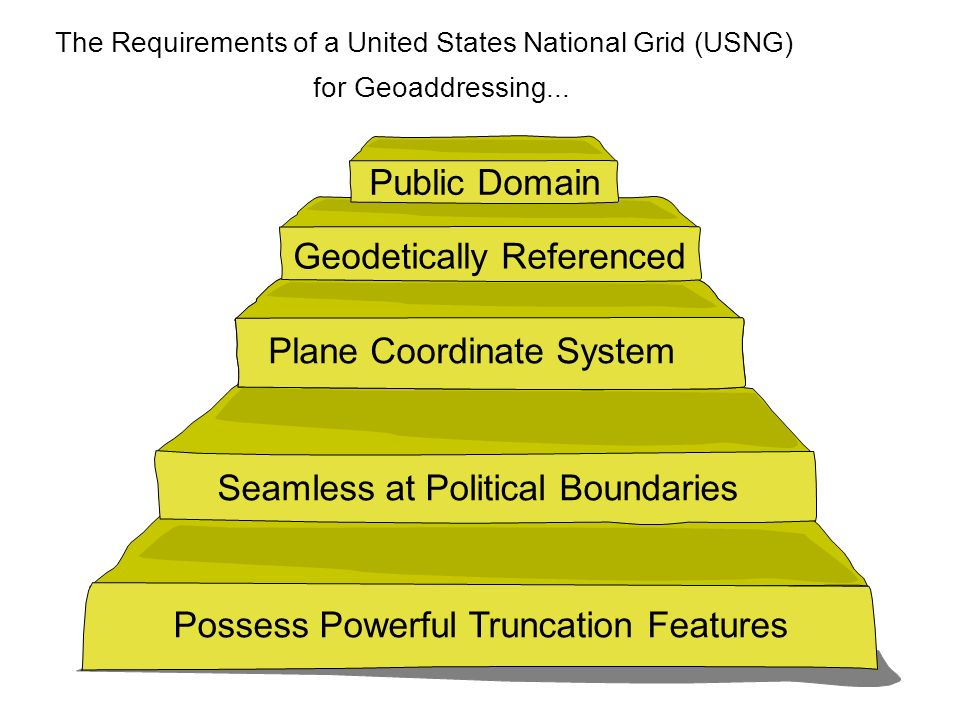 08/27/98 Public Domain Geodetically Referenced Plane Coordinate System Seamless at Political Boundaries Possess Powerful Truncation Features The Requirements of a United States National Grid (USNG) for Geoaddressing...