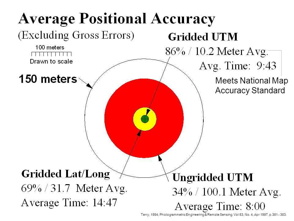 08/27/98 Pos Accuracy Bullseye Terry, 1994, Photogrammetric Engineering & Remote Sensing, Vol 63, No.